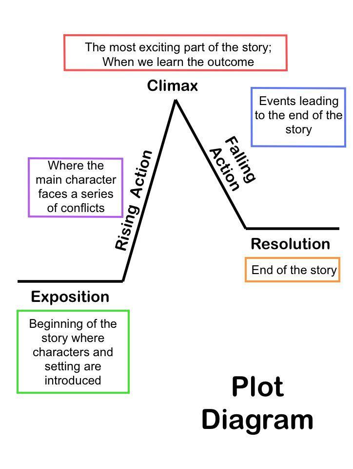 Plot Diagram Worksheet Pdf Summarizing Short Stories Story Elements and Conflict