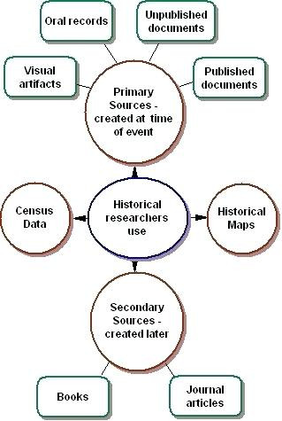Primary and Secondary sources Worksheet Primary and Secondary source Worksheets – Keepyourheadup