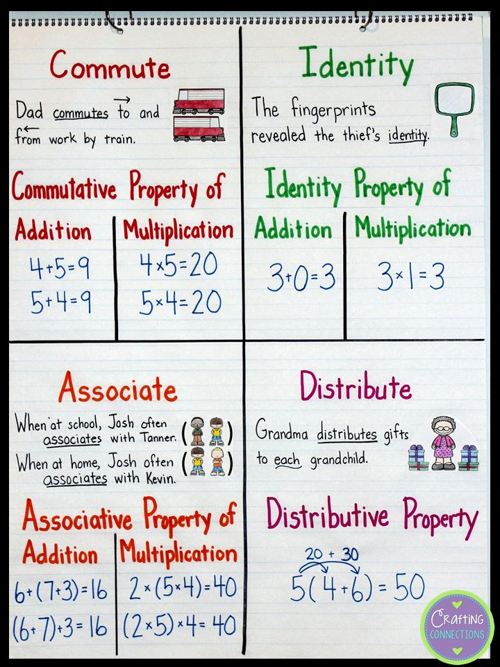 Properties Of Operations Worksheet Properties Addition and Multiplication Lessons Tes Teach
