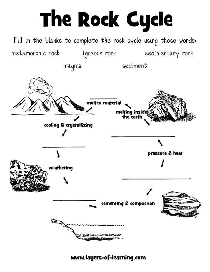 Rock Cycle Worksheet Middle School Rock Cycle Worksheet Layers Of Learning