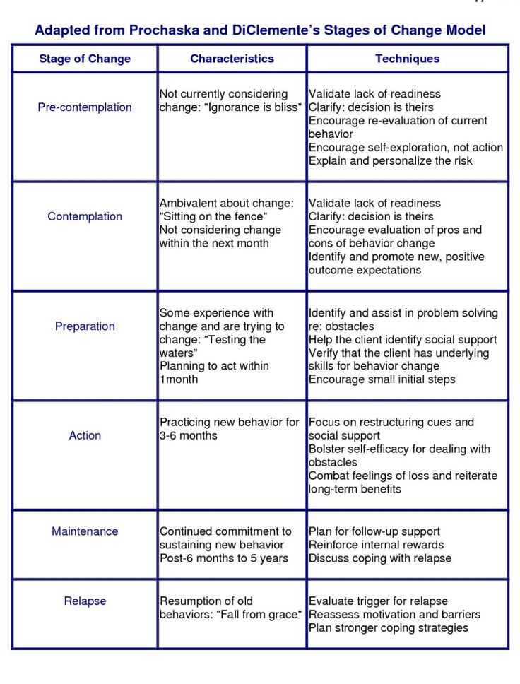 Stages Of Change Worksheet before the Five Stages Bowlby S Four Stages Of Grief