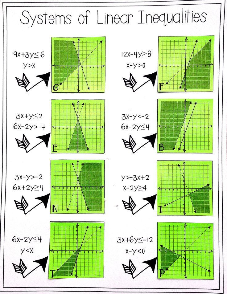 Systems Of Inequalities Worksheet Systems Of Inequalities Matching Systems and Graphs