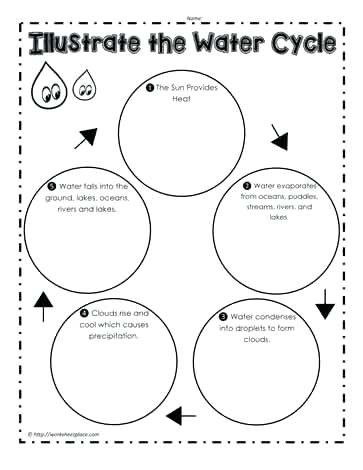 The Carbon Cycle Worksheet Water Cycle Worksheet Fill In the Blank – Timothyfregosoub