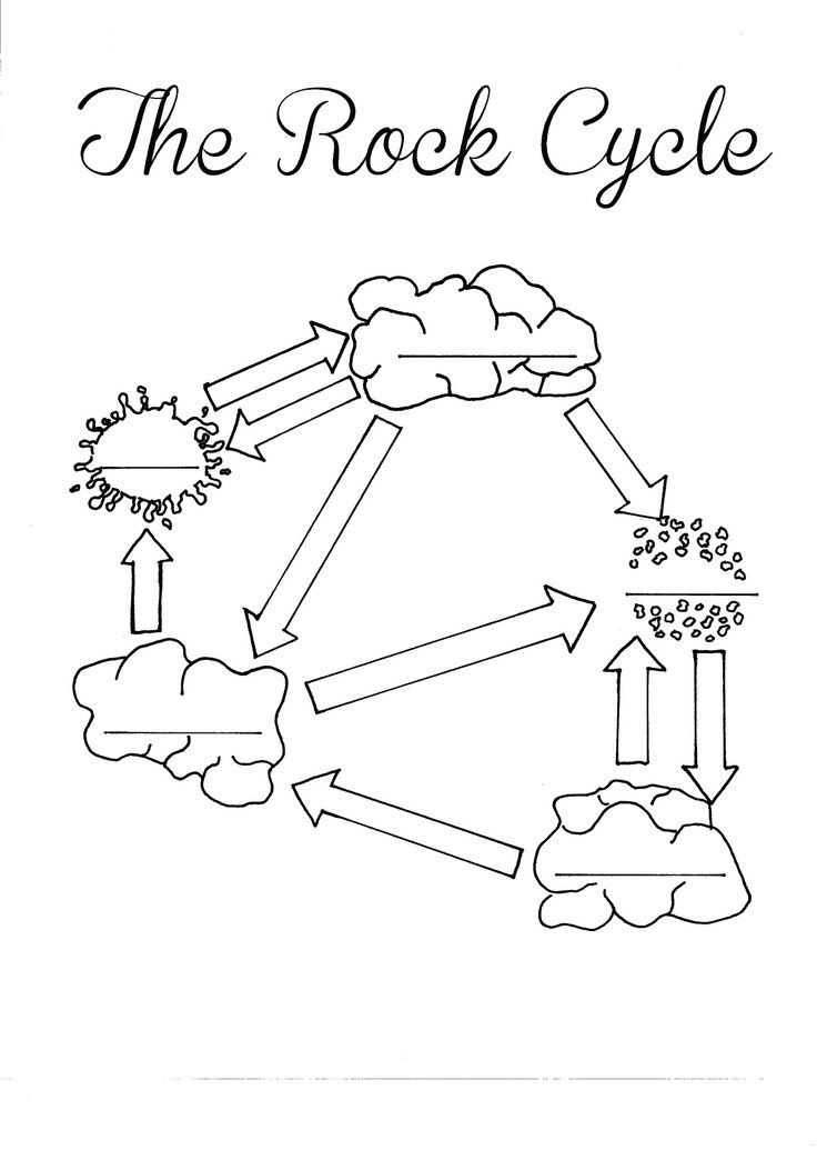 The Rock Cycle Worksheet Rock Cycle Handout