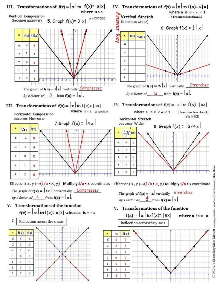 Transformations Of Functions Worksheet Answers Absolute Value Transformations
