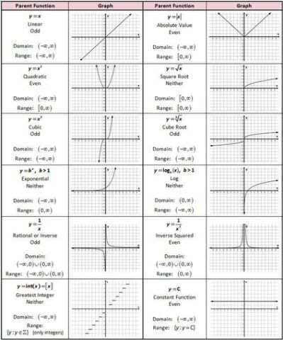 Transformations Of Functions Worksheet Answers Parent Function Worksheet Worksheets