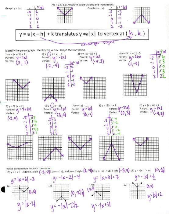 Transformations Of Functions Worksheet Answers Transformations – Insert Clever Math Pun Here