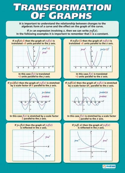 Transformations Of Graphs Worksheet Transformation Of Graphs Poster Con Immagini
