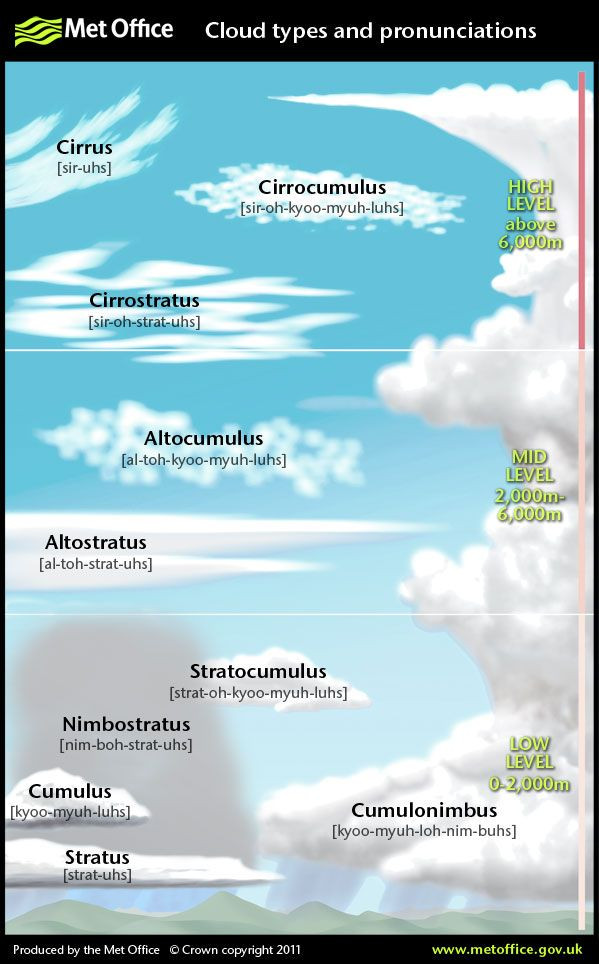 Types Of Clouds Worksheet Ao 9691] This is A Fantastic Printable Diagram for the Types